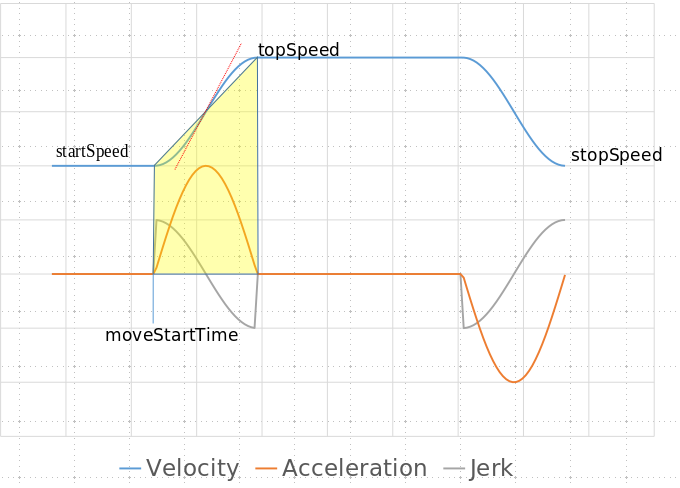 0_1524155388661_Velocity-Accel-jerk_with_sinusoids.png