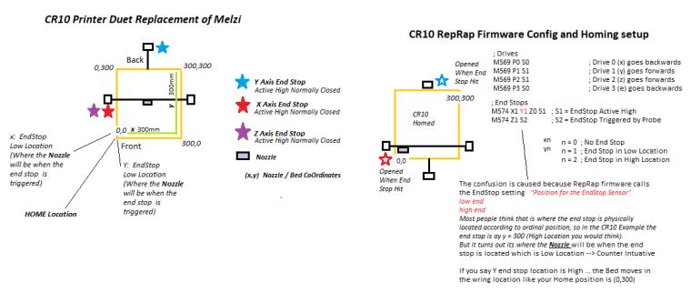 Duet & Reprap firmware is destroying my CR10s Z stepper motors | Duet3D